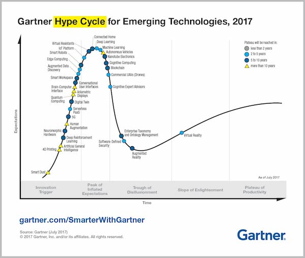 Gartner Emerging Technology Hype Cycle 2017